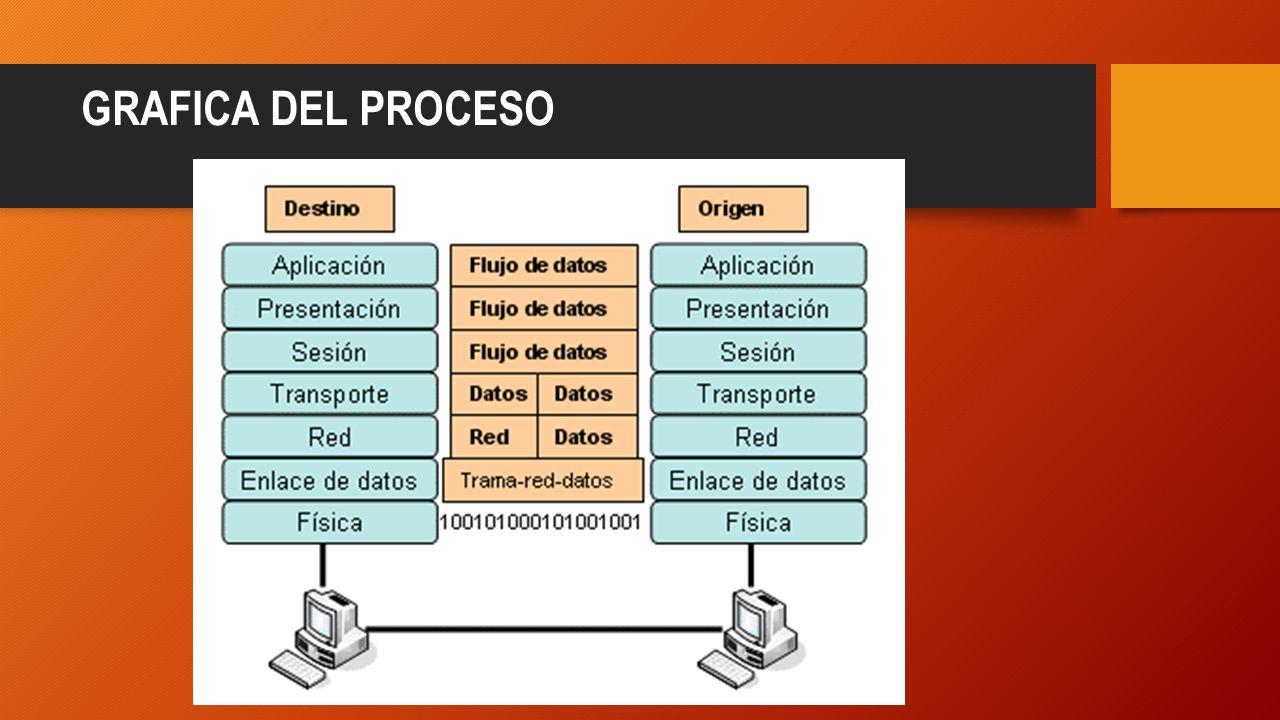 Resultado de imagen para Gráfica del encapsulamiento en paquetes de datos.