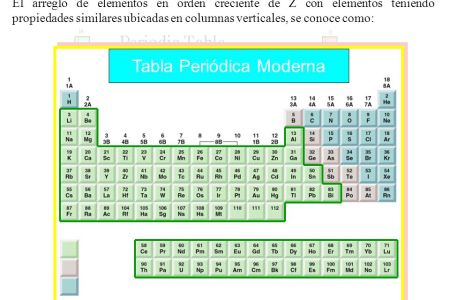 Como esta organizada la tabla periodica moderna full hd maps la historia de la tabla peri dica moderna y periodicidad ppt descargar actividad geograf a de la tabla peri dica i nacionalidades de los el mapamundi de la urtaz Images