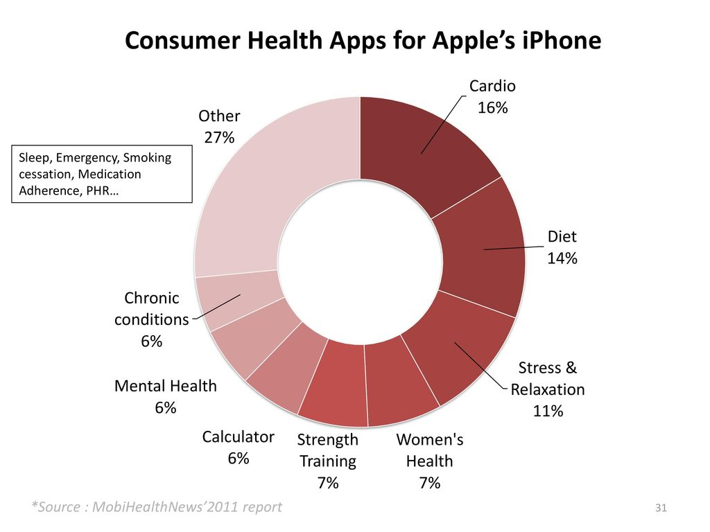 Health Applications For Smartphones