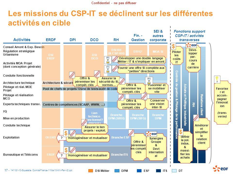 Discussion Avec Ch Carval Et G Auriol 15 Mars Ppt
