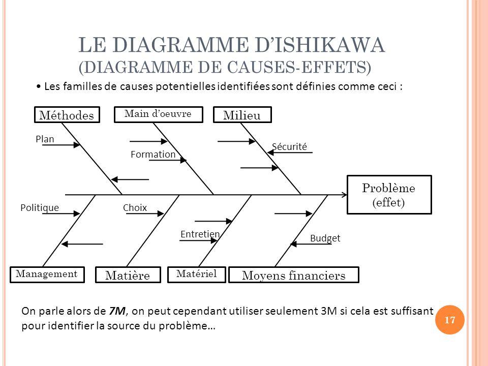 Diagramme Ishikawa 7m Wiring Diagram Schemes