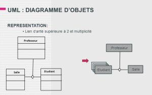 UML : DIAGRAMME D'OBJETS  ppt video online télécharger