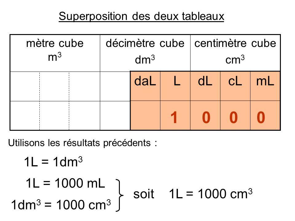 Tableau Conversion Litre Metre Cube