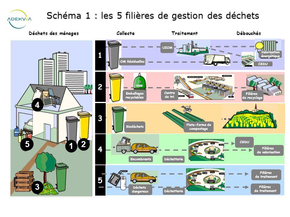 Schma 1 Les 5 Filires De Gestion Des Dchets Ppt