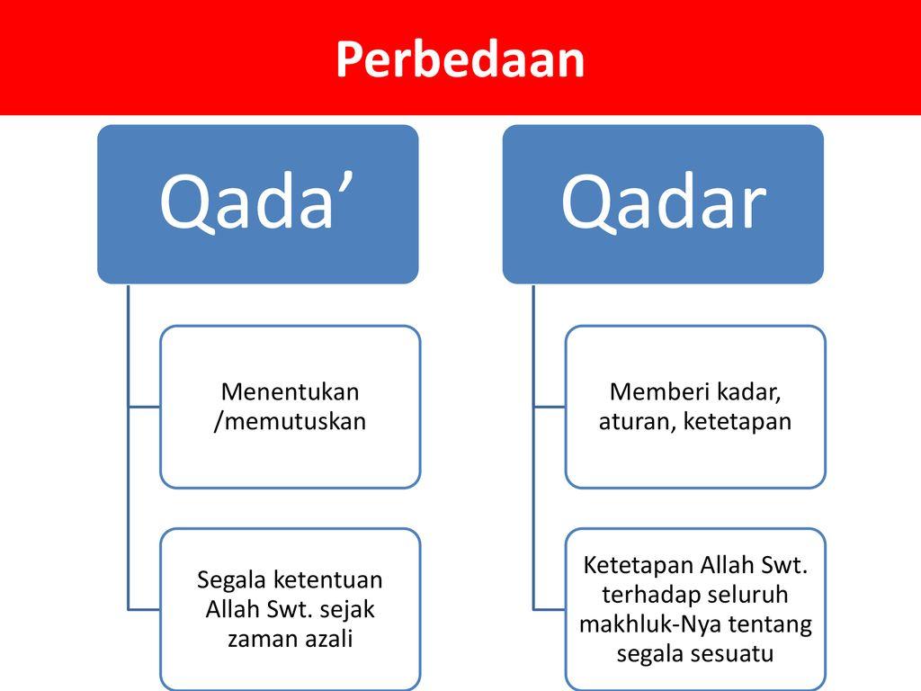 Apa Artinya Qada Dan Qadar