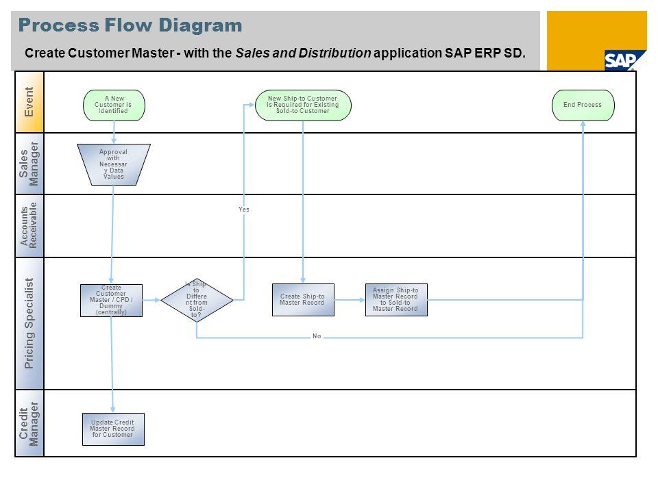 Payable Data Diagram Accounts Flow