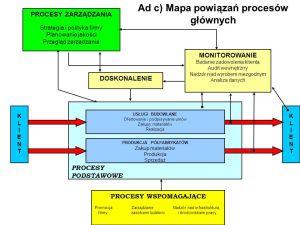 MODUŁ III Systemy zarządzania jakością Struktura norm ISO