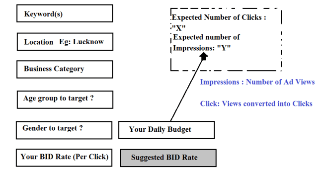 Sample Pay Per Click Advertising Form