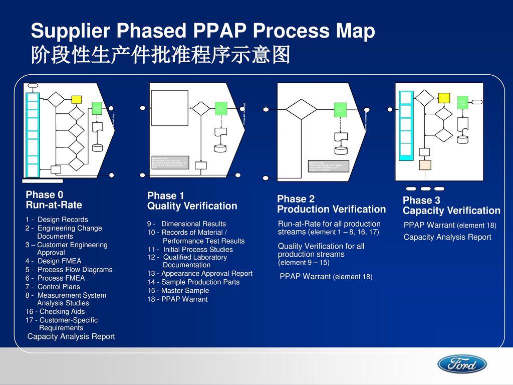 Production Part Approval Process Ppap