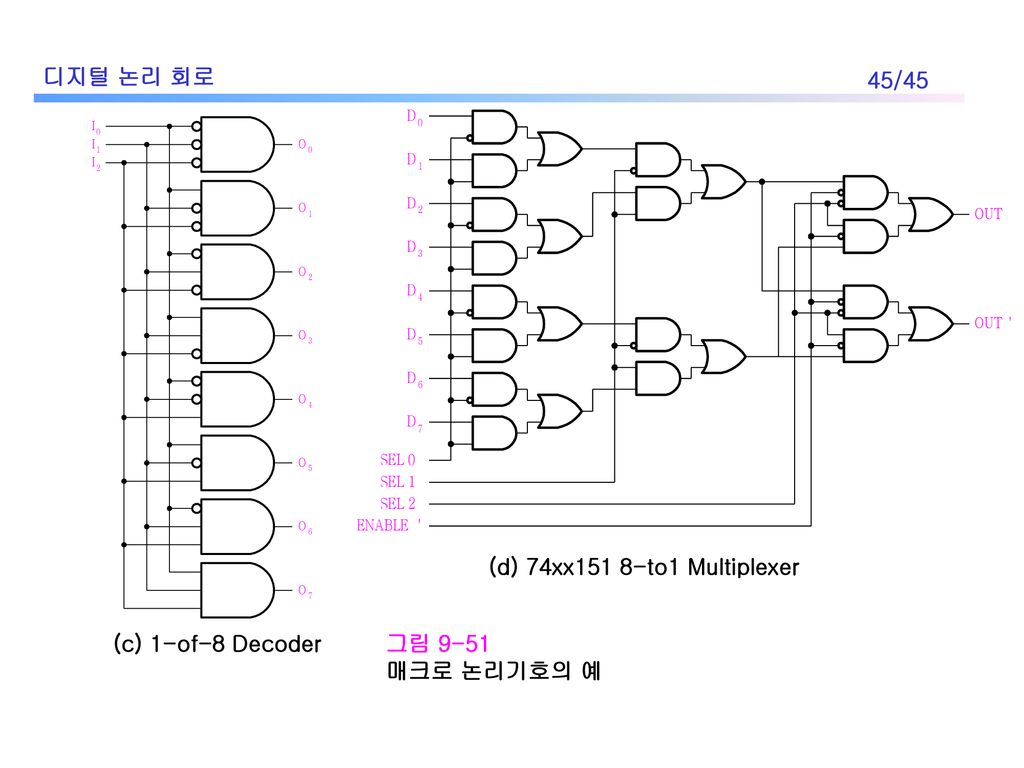 Chap 9 Programmable Logic And Memory