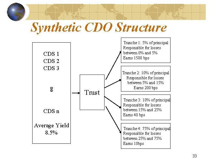 Credit Derivatives Chapter 23 1 Credit Default Swaps