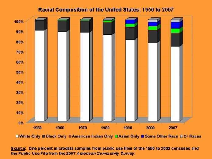 New Challenges In Measuring Race In The United