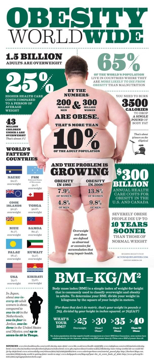 obesity edpidemic