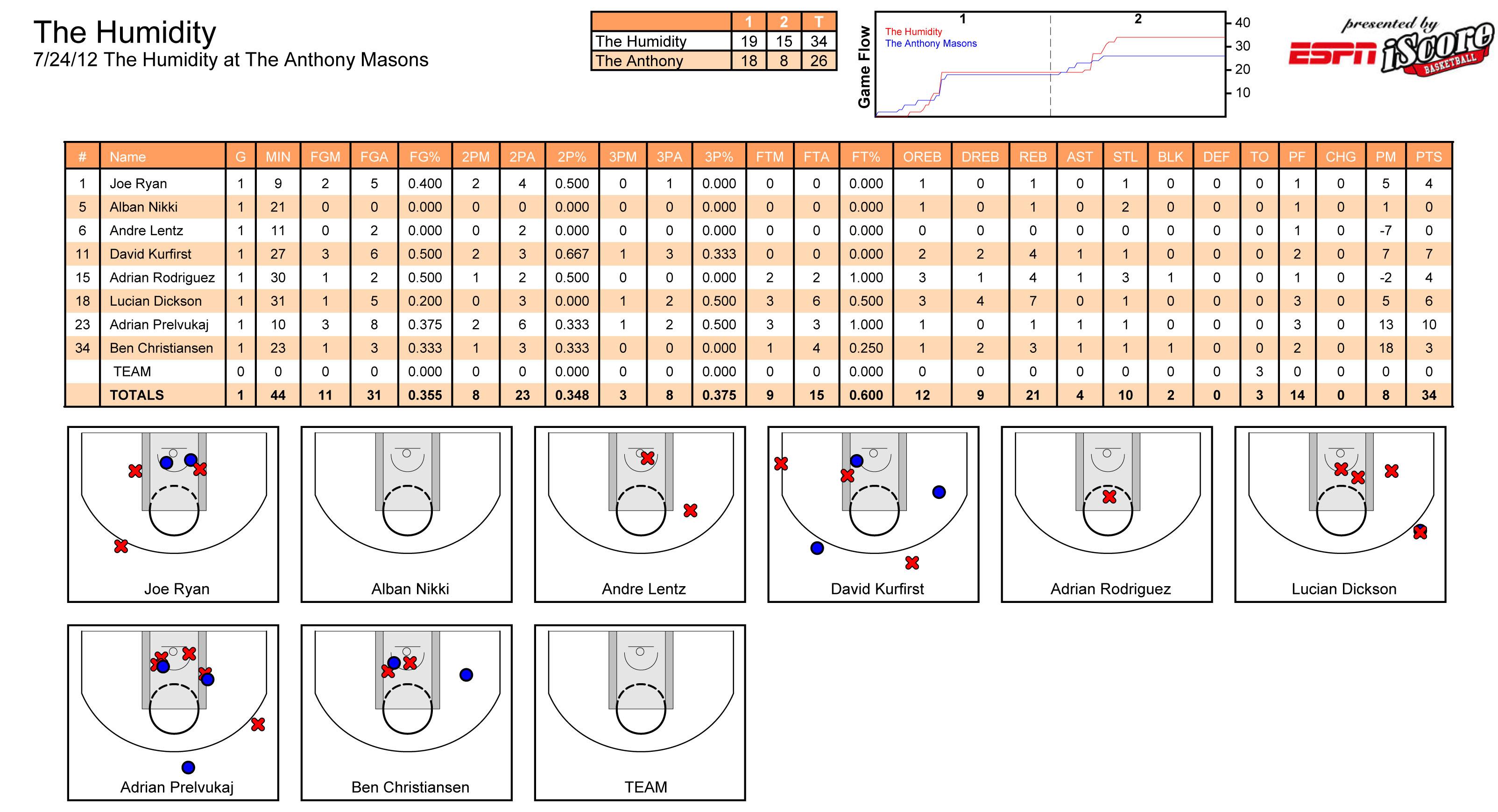 Stats Dad Basketball Scoring Sheet