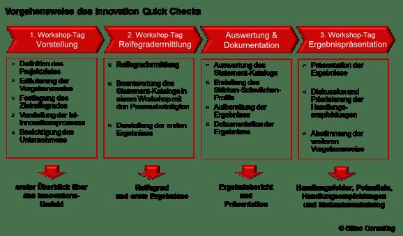 Das Vorgehen des Innovation Quick Checks des firma Slitisa Consulting