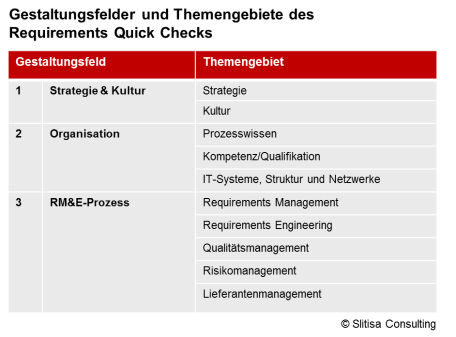 Die Bestandteile des Requirements Quick Checks - Slitisa Consulting
