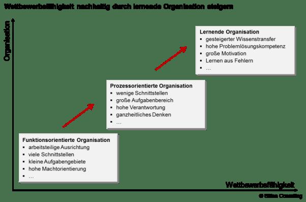 Prozessoptimierung - Slitisa Consulting Ihre Spezialist für Prozessmanagement