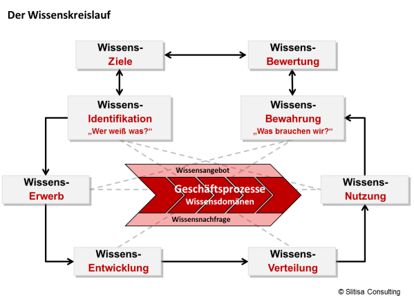 Wissenmanagement - Slitisa Consulting