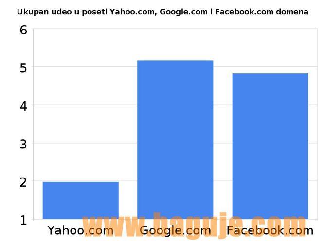 Ukupan udeo u poseti yahoo.com google.com i facebook.com domena