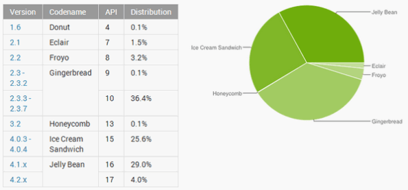 Android-version-market-share