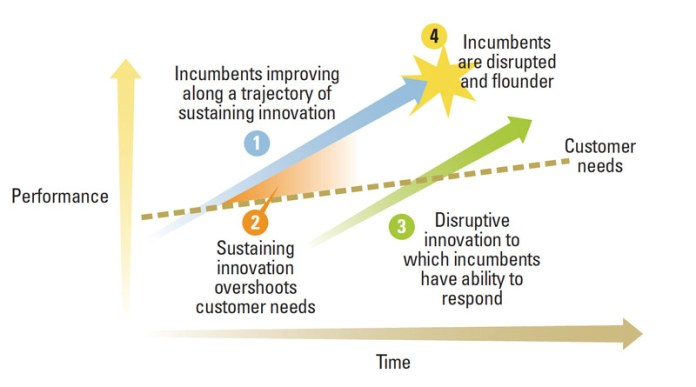 Chart of disruptive technology - Sloan Review