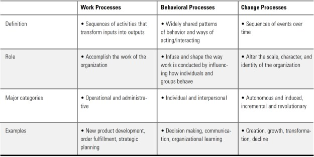 the processes of organization and management