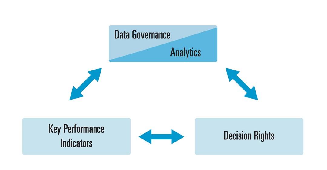 Data Governance Extends to Analytics