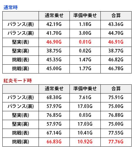 黄門ちゃま_印籠チャンス表