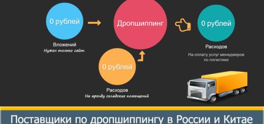 Дропшиппинг для интернет магазина в России и Китае: каталог