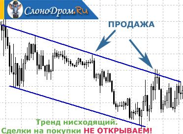 Стратегия - линии тренда