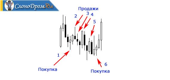 Пример сделок и торговли на Форекс
