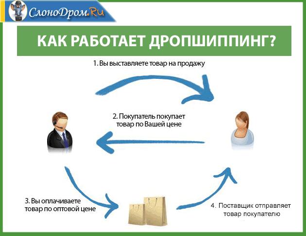 Дропшиппинг - бизнес идея