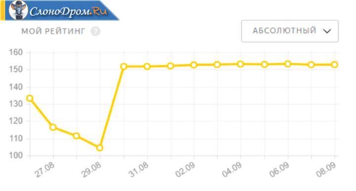 Абсолютный рейтинг на Толока