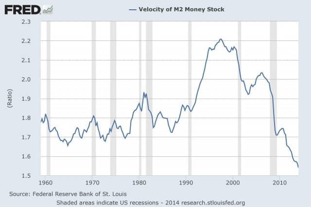Velocity-Of-Money-M21