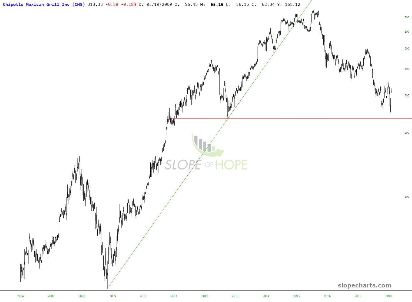 slopechart_CMG