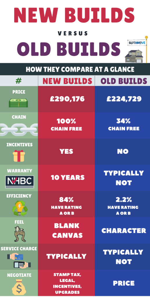 NEW BUILD VS OLD BUILD INFOGRAPHIC