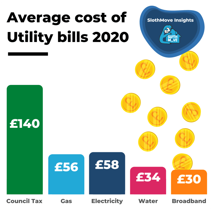 average cost of utility bills