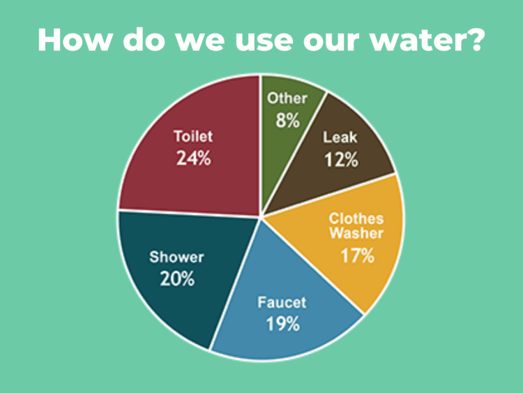 water usage in an average home-2