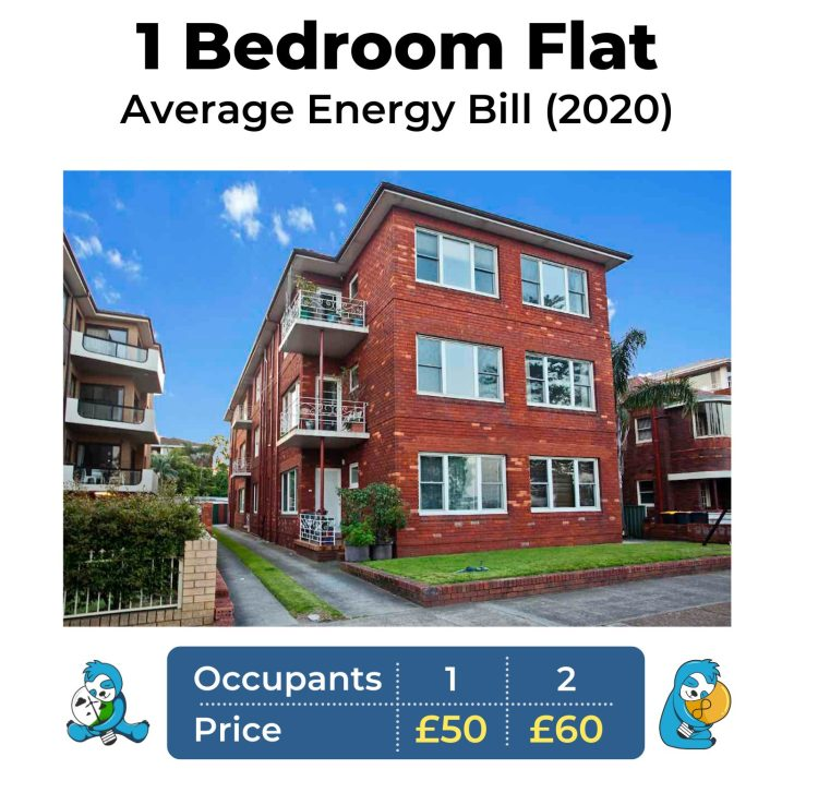 Average gas and electricity bill for a 1 bed flat