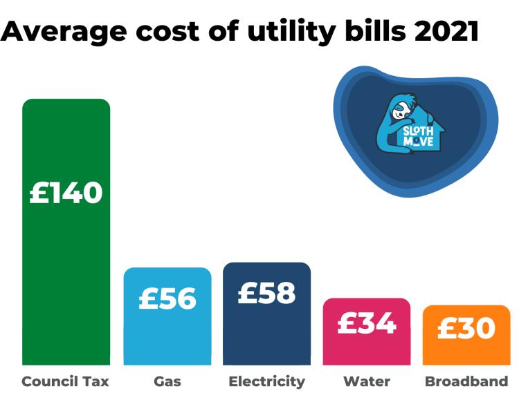 Average cost of utility bills 2021