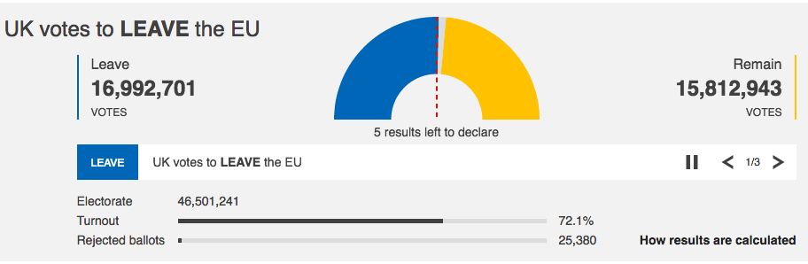 EU referendum result Brexit Remain Leave