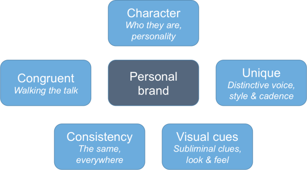 5-elements-of-a-strong-brand