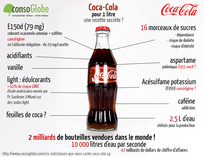 coca cola composition ingredients