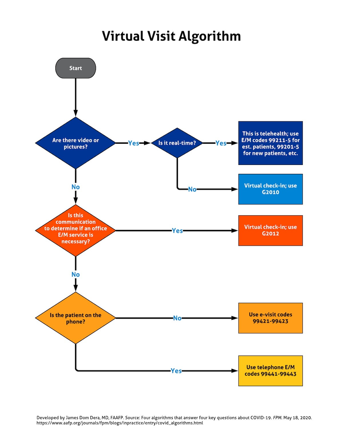 Virtual visit flow chart