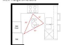 28 Magnificent Kitchen Work Triangle That Make A Statement