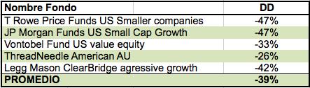 tabla1 de fondos