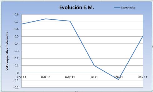 evolucion-expectativa