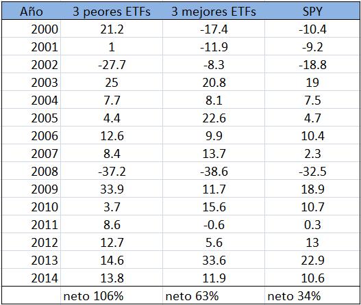rentabilidad-ETFs