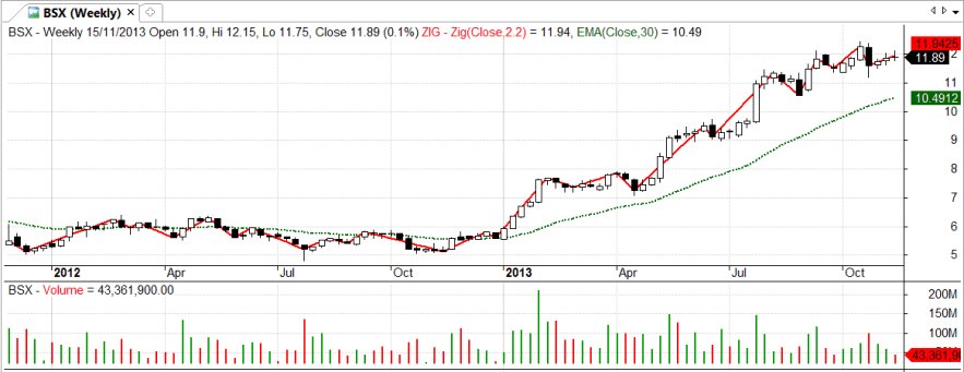 BSX-weekly