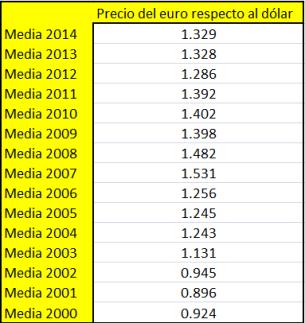precio-eurodolar